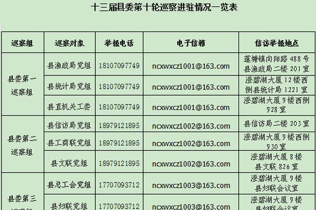 南昌县县委巡察组进驻 对这些单位开展常规巡察