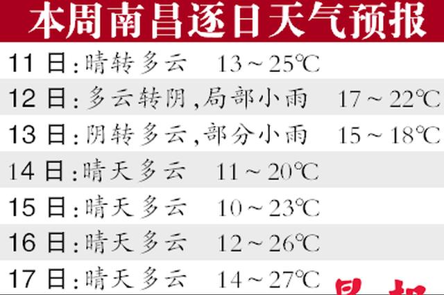 """又一批冷空气""""配送""""中 江西要降温4~6℃"""