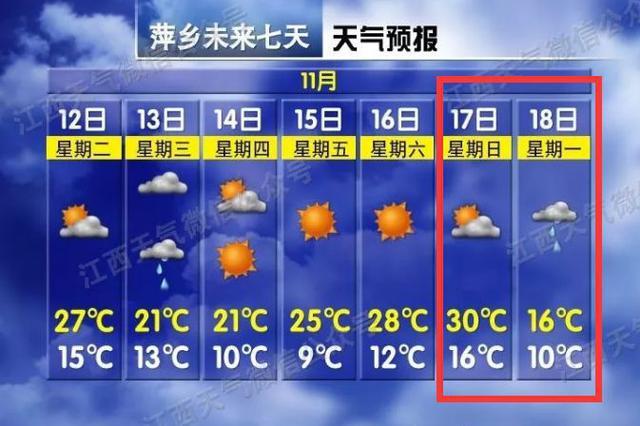 气温狂降14℃+6级阵风!江西天气大反转