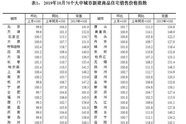 10月份70城房价:一二三线城市房价环比涨幅全部回落