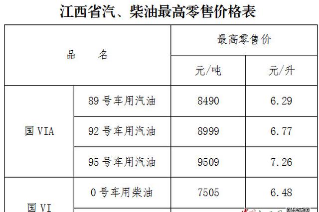江西92号汽油上调至6.77元/升 加满一箱多花约2.5元