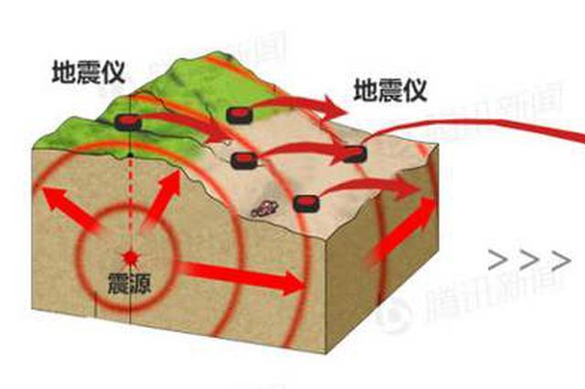 江西建设地震预警系统 计划于2022年建设完成