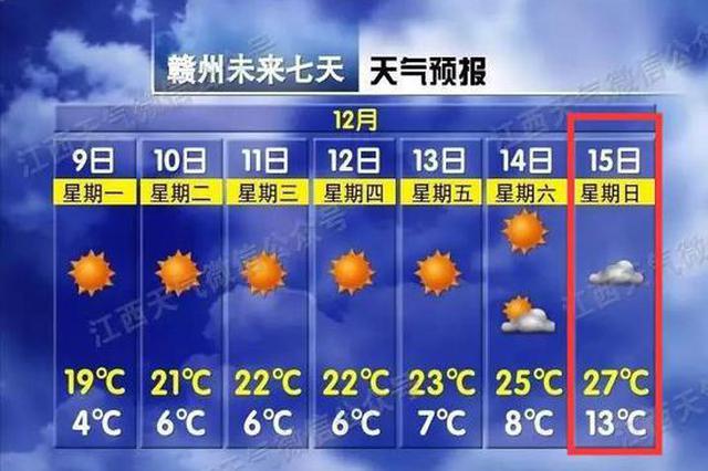升升升!最高27℃!江西接下来的天气…