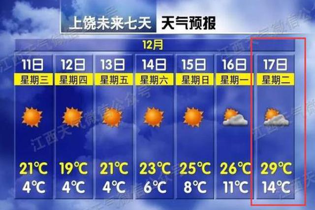 29℃!江西冬天暖成了夏天!省气象部门发布预警…