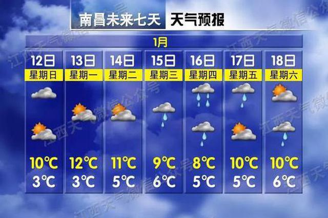 下周最高温18℃!据说江西过年会下雪?气象台回应…