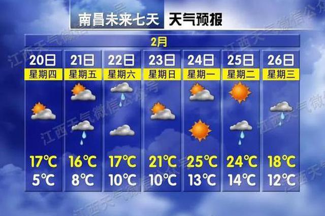 江西一秒入夏?部分地区未来几天最高气温达27℃