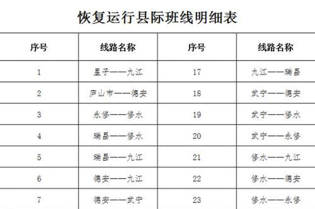 速转周知!九江市恢复县际客运班线运营