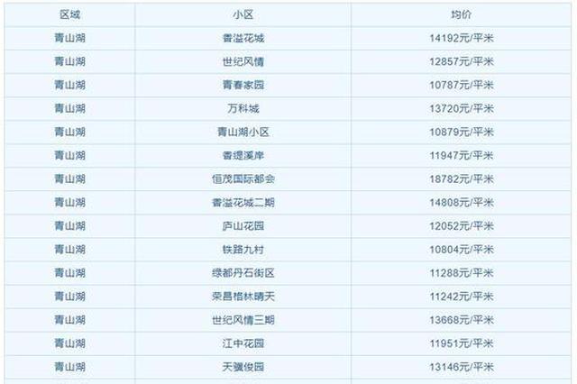 南昌3月各区房价出炉 二手房均价12356元/m2
