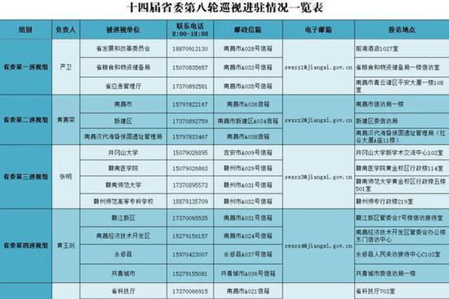 重磅!省委巡视组已进驻35个地方单位 举报方式公布