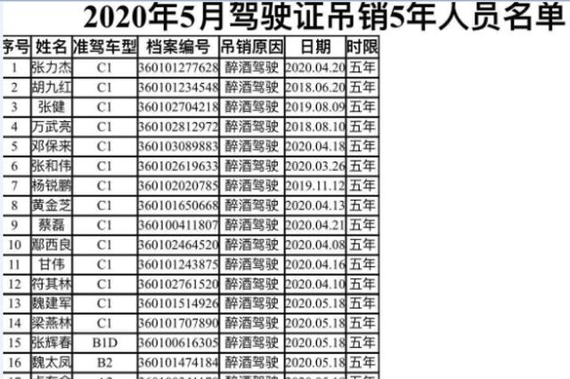 南昌5月吊销驾驶证54本 这些人被实名曝光