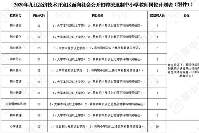 九江经开区招80名中小学教师 7月8日-18日网上报名