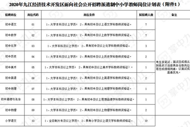 九江经开区面向社会公开招聘派遣制中小学教师80名