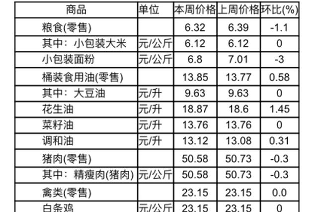 """菜价上涨 猪肉下跌!来看九江""""菜篮子""""最新变化"""