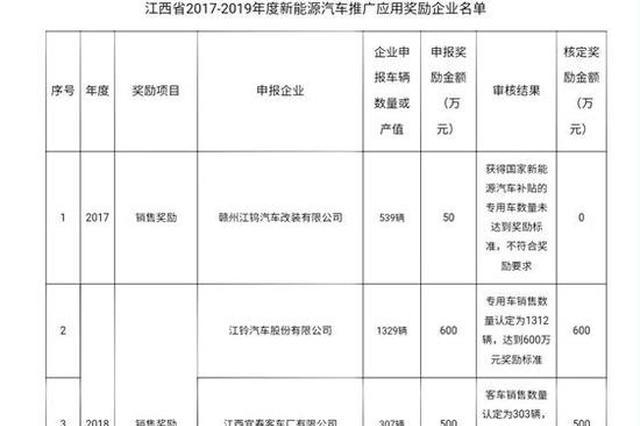 2330万!7家企业获得江西新能源汽车推广应用奖励资金