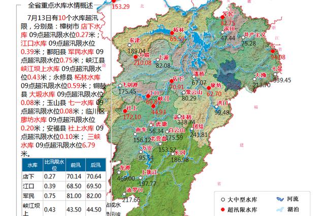 江西10个水库超汛限 5个江河站点水位超警戒