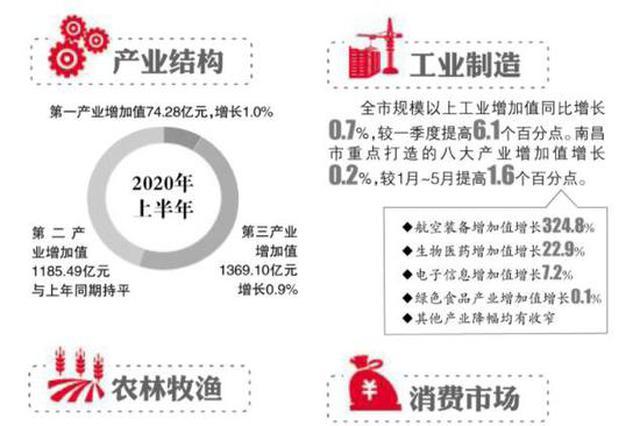 南昌上半年地区生产总值2628.88亿元 同比增长0.5%