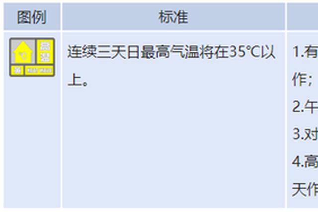 """暴雨+高温!江西""""双黄""""预警高挂"""