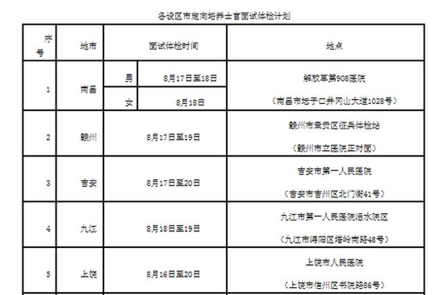 江西定向培养士官面试体检16日至21日进行