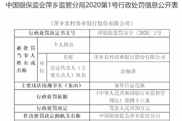 因案件信息迟报 萍乡农商行被处罚款20万元