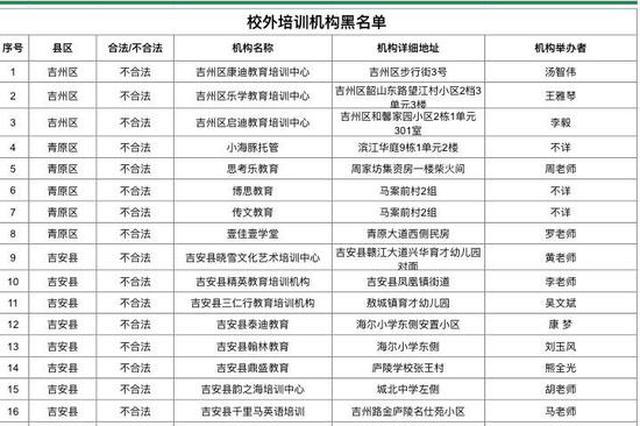 吉安51家校外培训机构被列入2020年第三季度黑名单