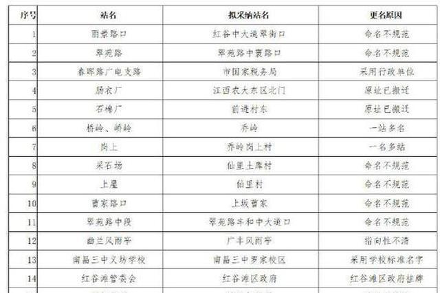 南昌计划对34个公交站点进行更名 方案征询民意
