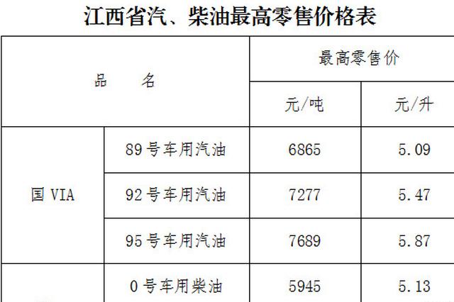 江西92号汽油降至5.47元/升 加满一箱可省约12元