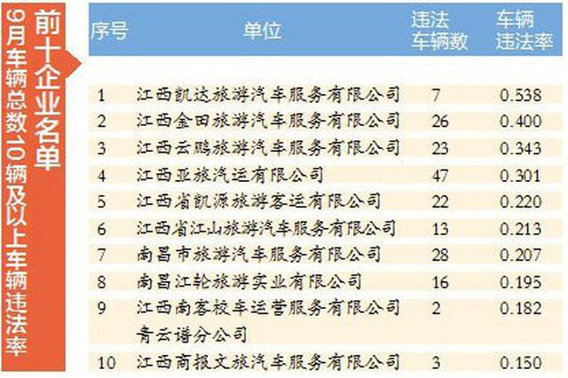 江西凯达旅游汽车等11家企业被交警点名批评