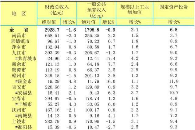 今年1-8月江西各设区市、直管县主要经济指标出炉