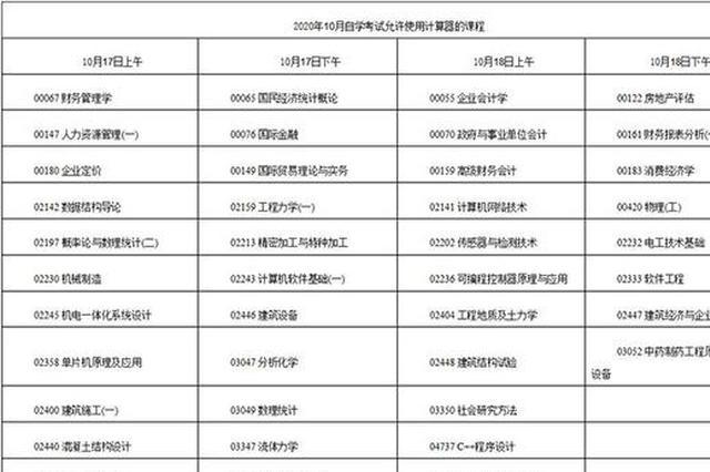 江西自考10月17日开考 考生必须每天自测体温