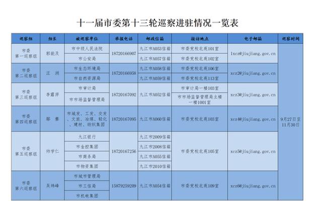 十一届九江市委第十三轮巡察完成进驻 公布举报方式