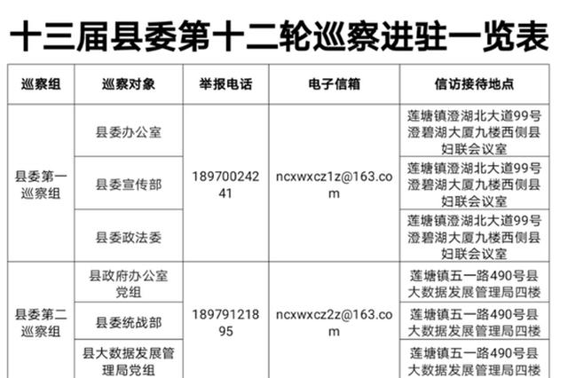 """南昌县委第十二轮巡察完成进驻 15个单位迎接""""体检"""""""