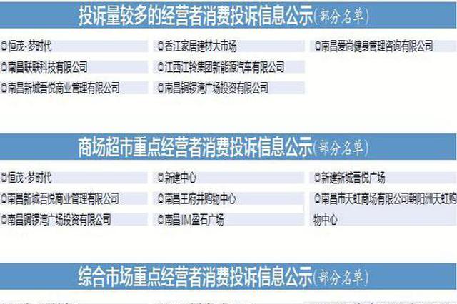 南昌恒茂梦时代、新城吾悦 三季度消费投诉量较多