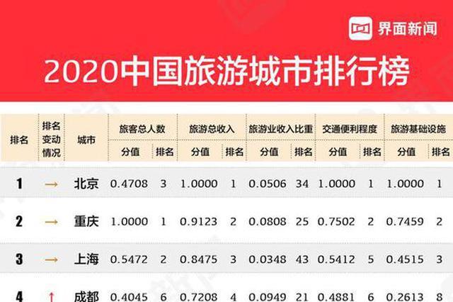 """上饶、九江、南昌3市上榜""""中国旅游城市榜"""""""