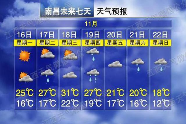 降温19℃!冷空气马上来 江西接下来天气…