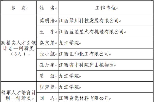 """九江97人和3团队入围""""双百双千""""人才工程拟入选对象"""