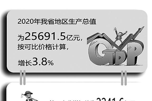 2020年江西地区生产总值为25691.5亿元