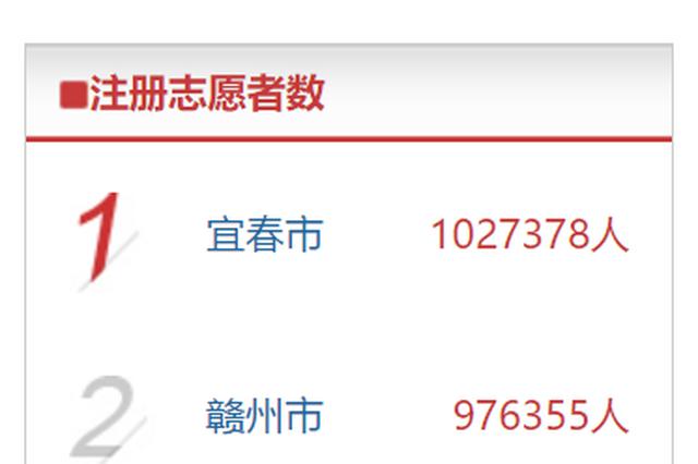 宜春市注册志愿者人数达102.7万人 率全省之先突破百万