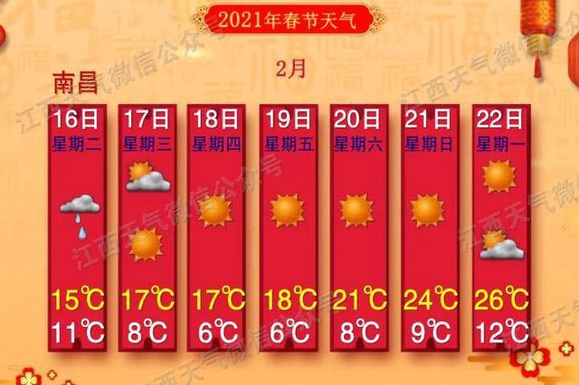 天气有变化 江西主要城市和景区七天预报