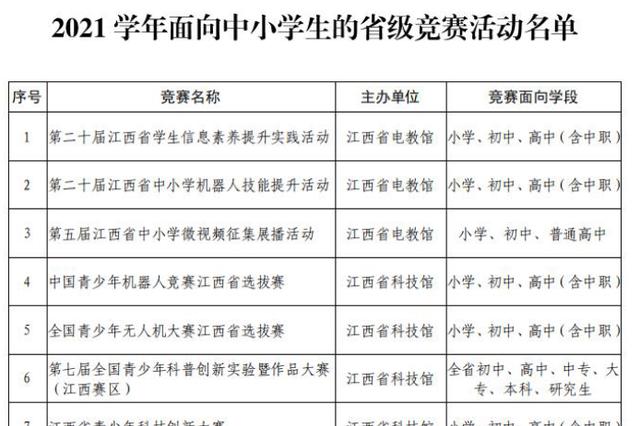 南昌发文严控竞赛:不得将任何竞赛奖项作为升学依据