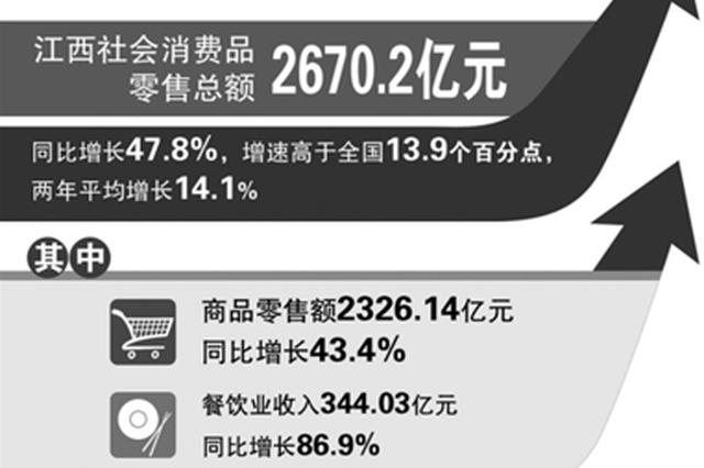 一季度全省社会消费品零售总额2670.2亿元