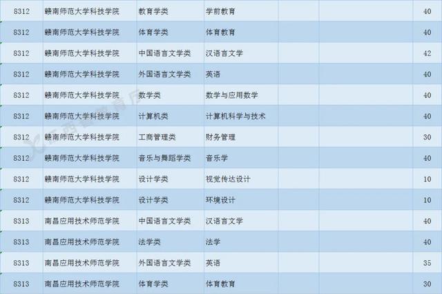 江西37所高校公布专升本招生专业目录
