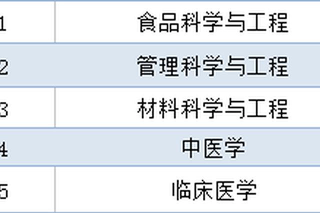 哪个专业好找工作?江西高校毕业生就业质量报告出炉
