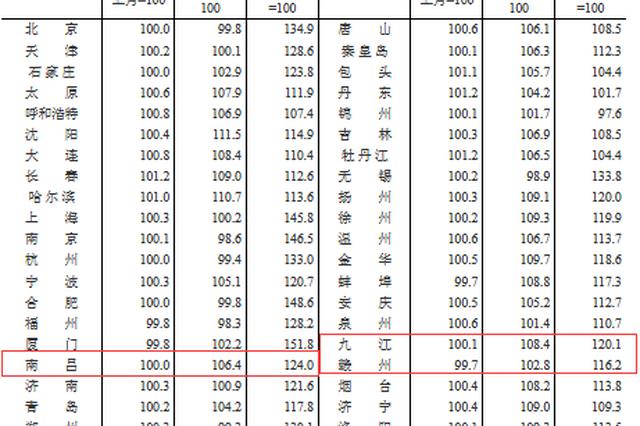 12月南昌房价终于不涨了 赣州涨幅全国倒数第一