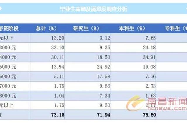 江西2017届高校毕业生薪酬水平出炉 本科3729元