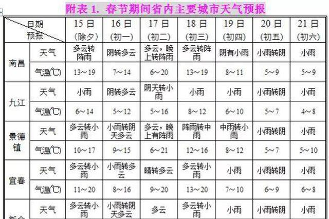 江西春节长假天气公告发布:大风降雨大雾交替出现