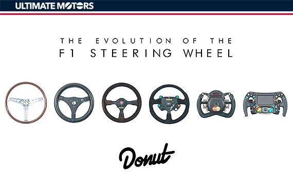 由简入繁 F1赛车方向盘的演进