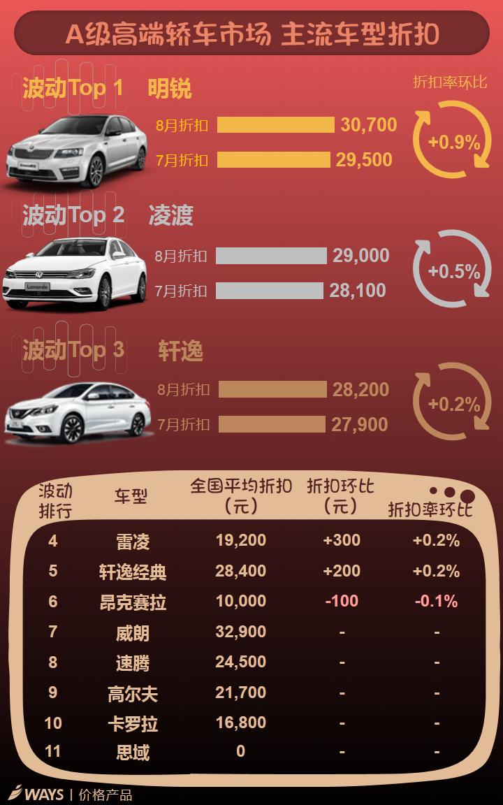 数说|8月车价总体平稳 大众折扣持续走高