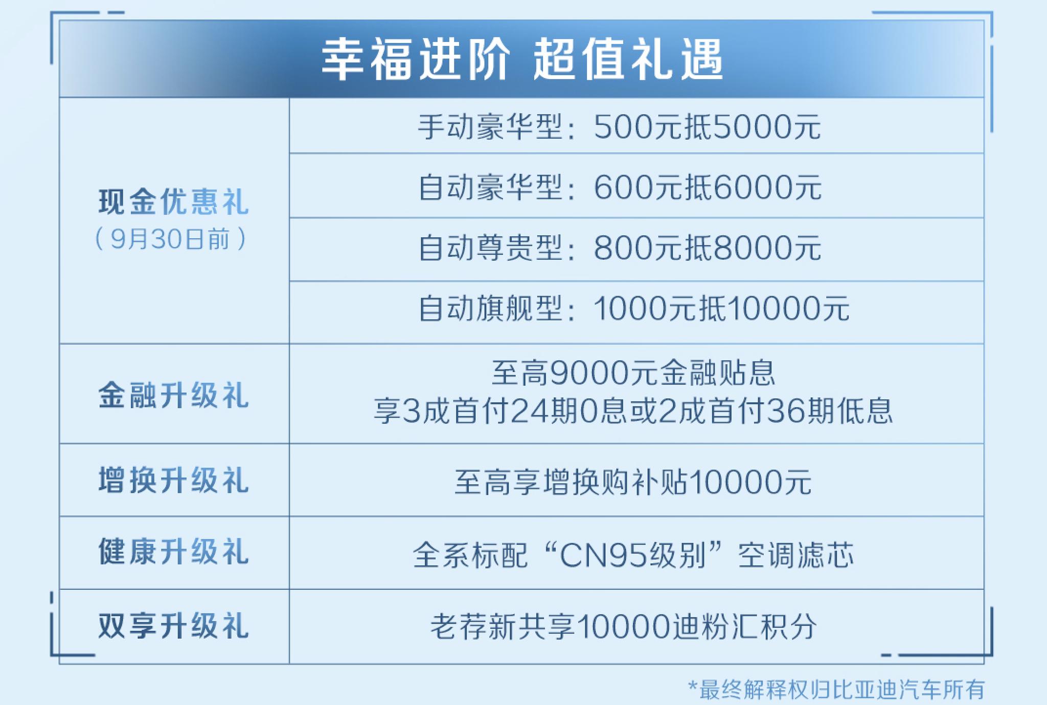 配置提升 宋MAX升级版上市 售9.48-12.48万元