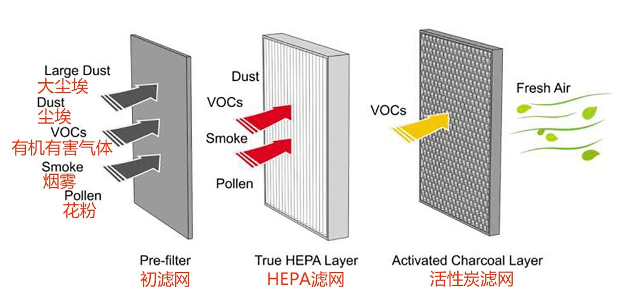 HEPA滤芯分解图