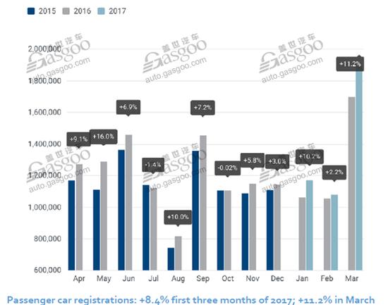 欧洲3月份销量大增 雷诺超过PSA跃居第二